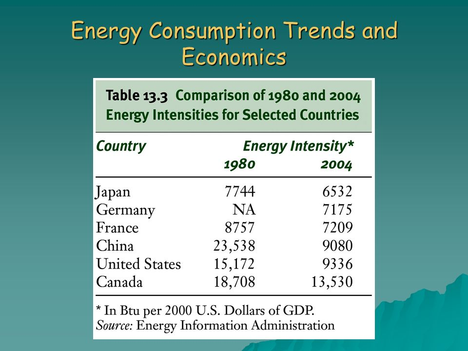 Energy Consumption Trends and Economics