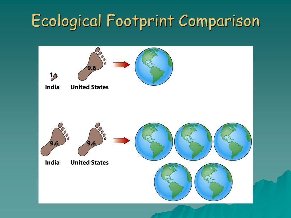 Ecological Footprint Comparison
