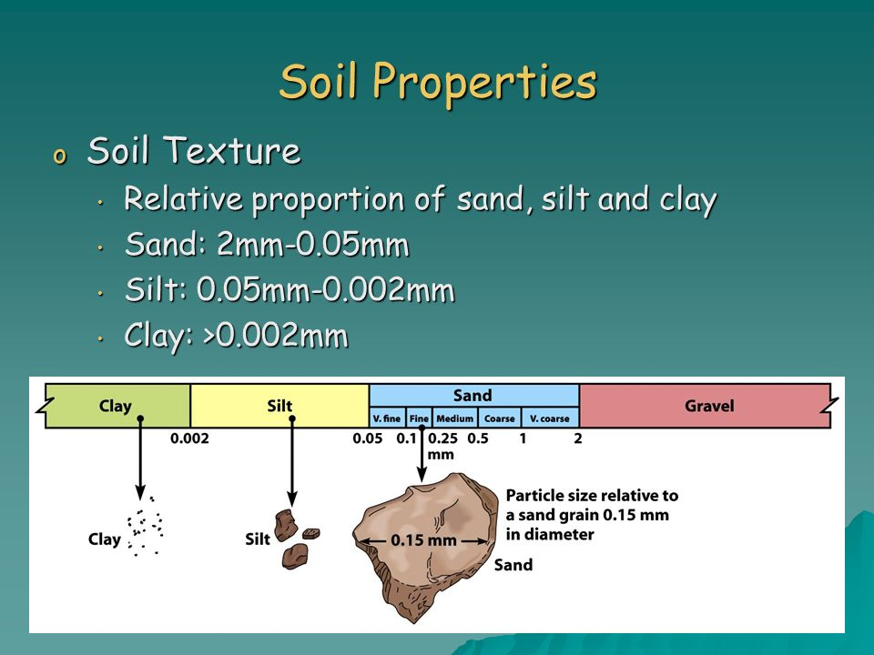 Soil Properties Soil Texture