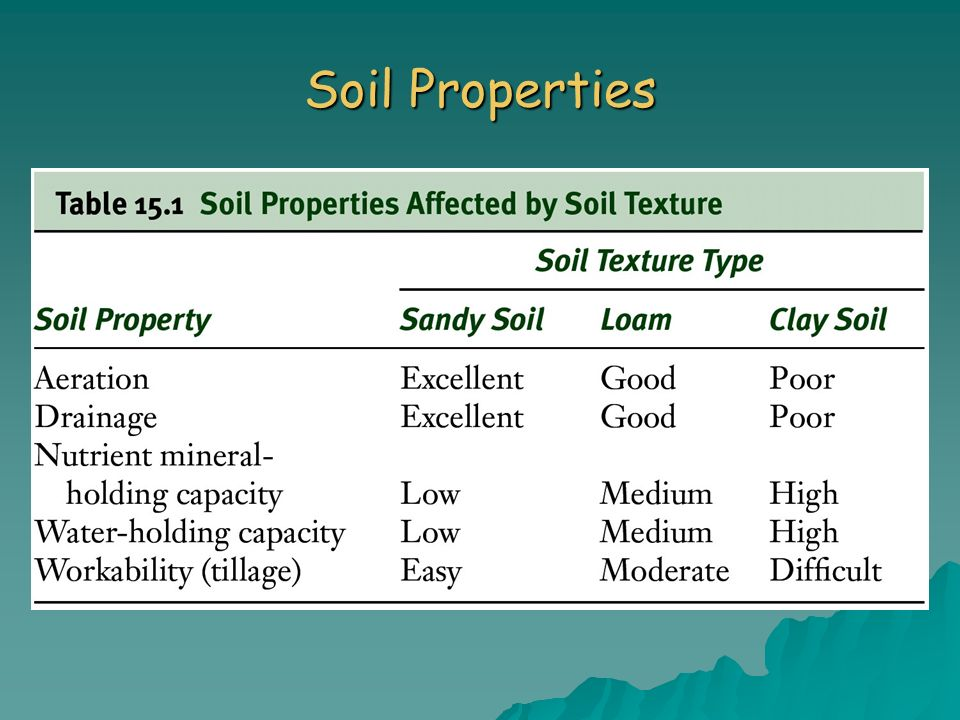 chapter 15 soil resources ppt video online download