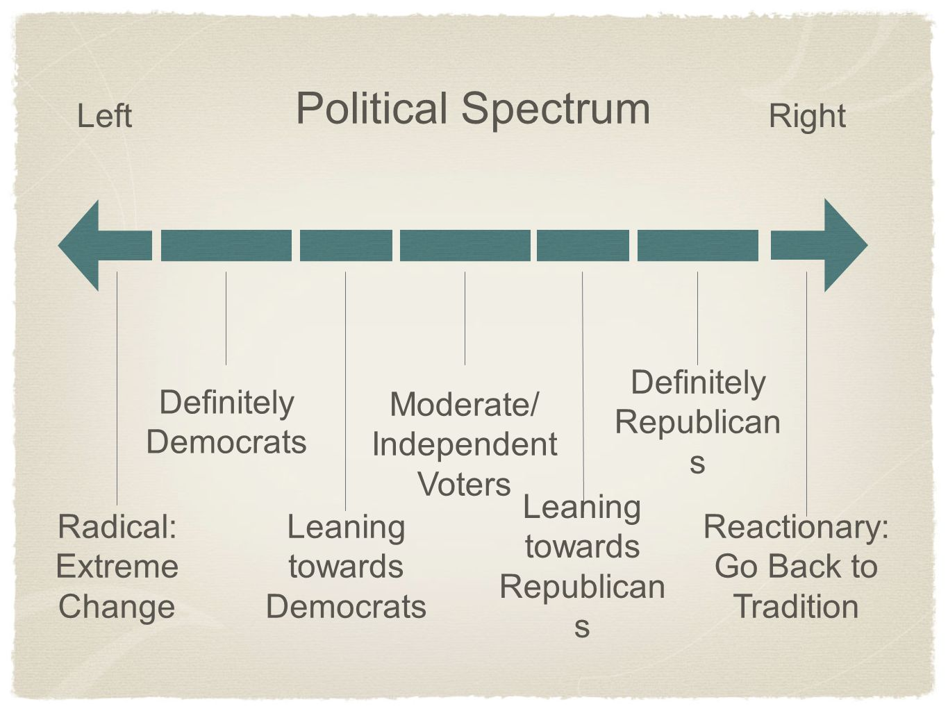 Political Spectrum Left Right Definitely Democrats