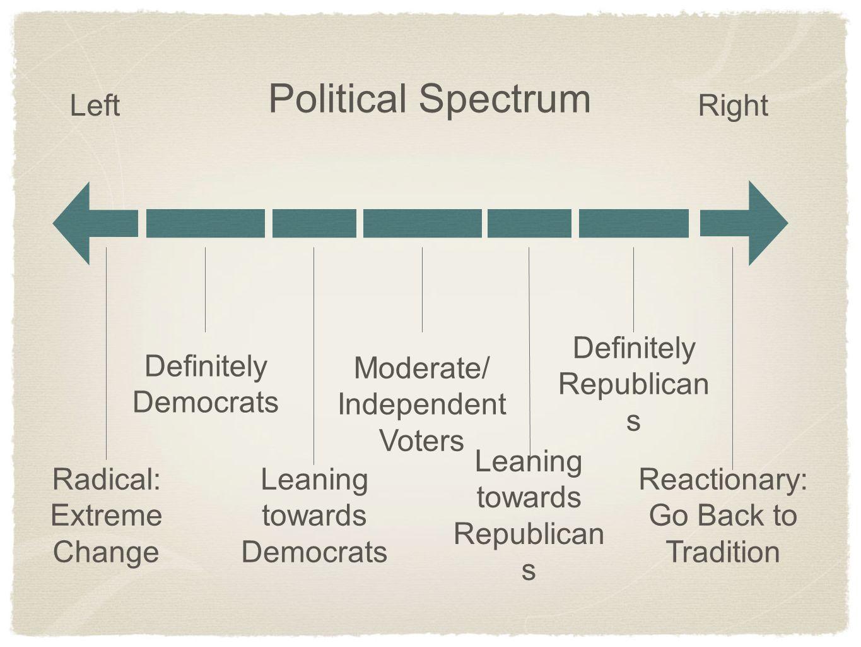 Political Spectrum Left Right Definitely Democrats