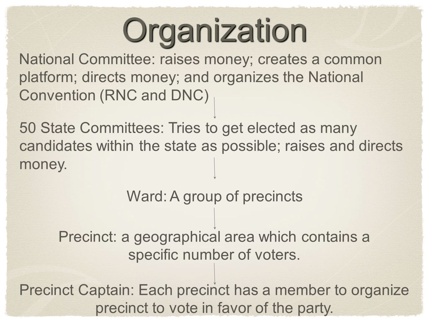 Organization National Committee: raises money; creates a common platform; directs money; and organizes the National Convention (RNC and DNC)