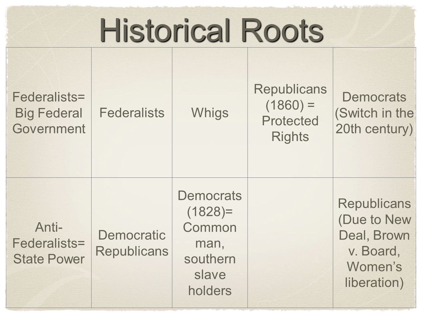 Historical Roots Federalists= Big Federal Government Federalists Whigs