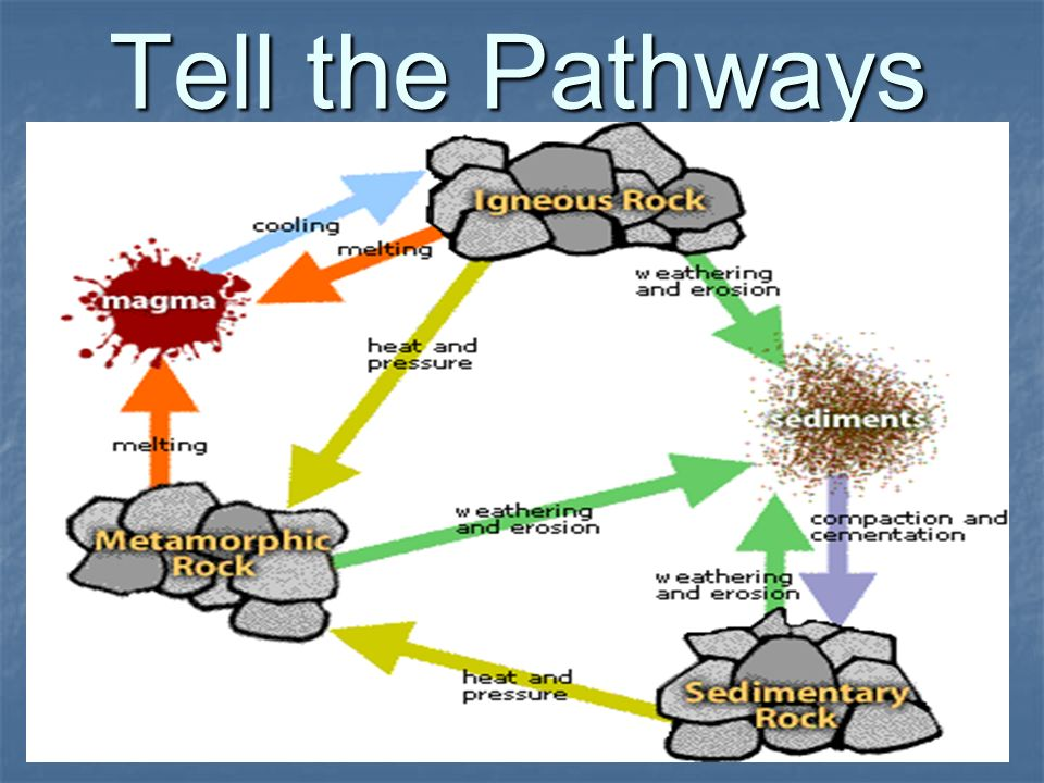 Tell the Pathways