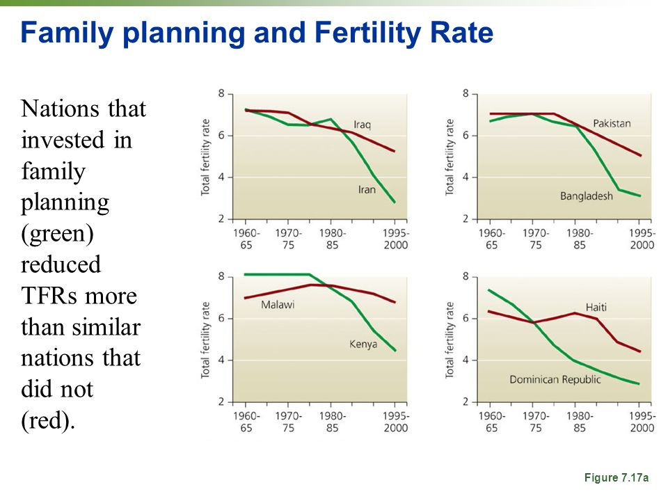 Family planning and Fertility Rate