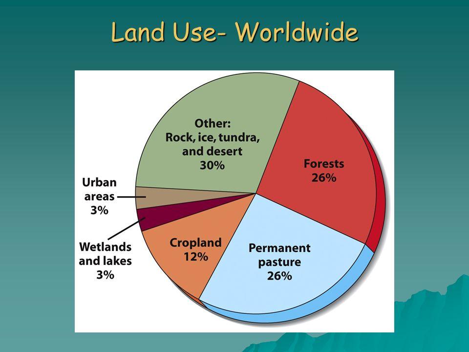 Land Use- Worldwide