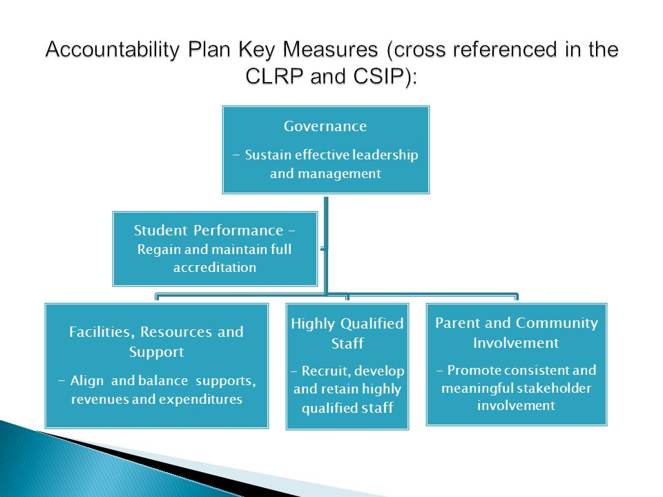 Accountability Plan Key Measures (cross referenced in the CLRP and CSIP):