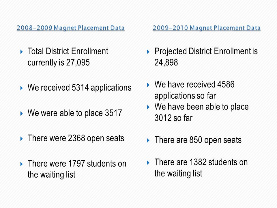 2008-2009 Magnet Placement Data 2009-2010 Magnet Placement Data