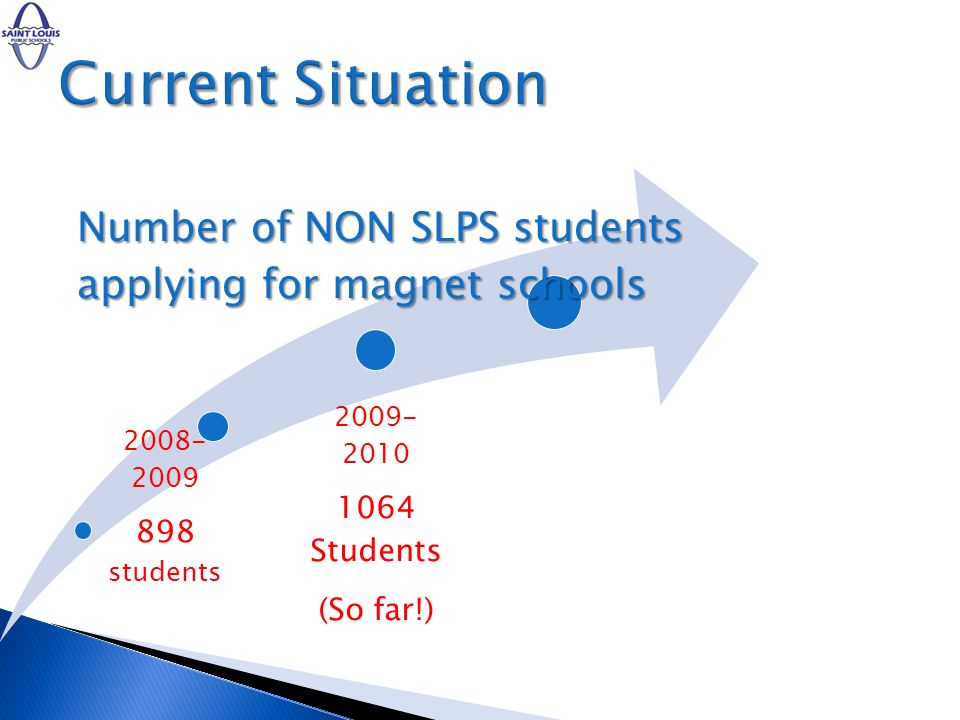 Current Situation 898 students 1064 Students (So far!) 2008-2009