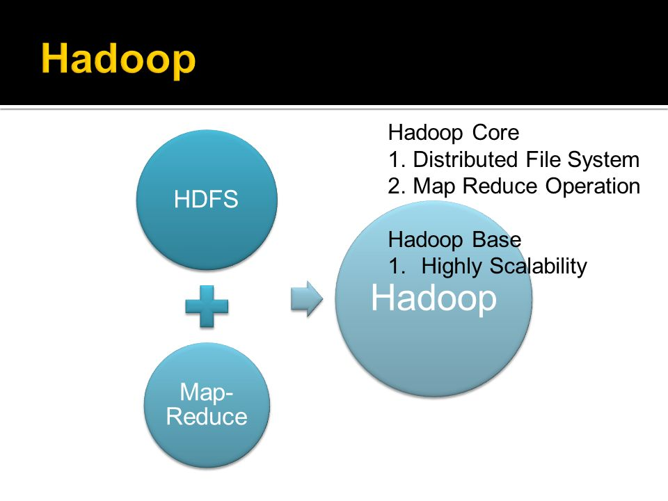 Hadoop Hadoop Core Distributed File System Map Reduce Operation