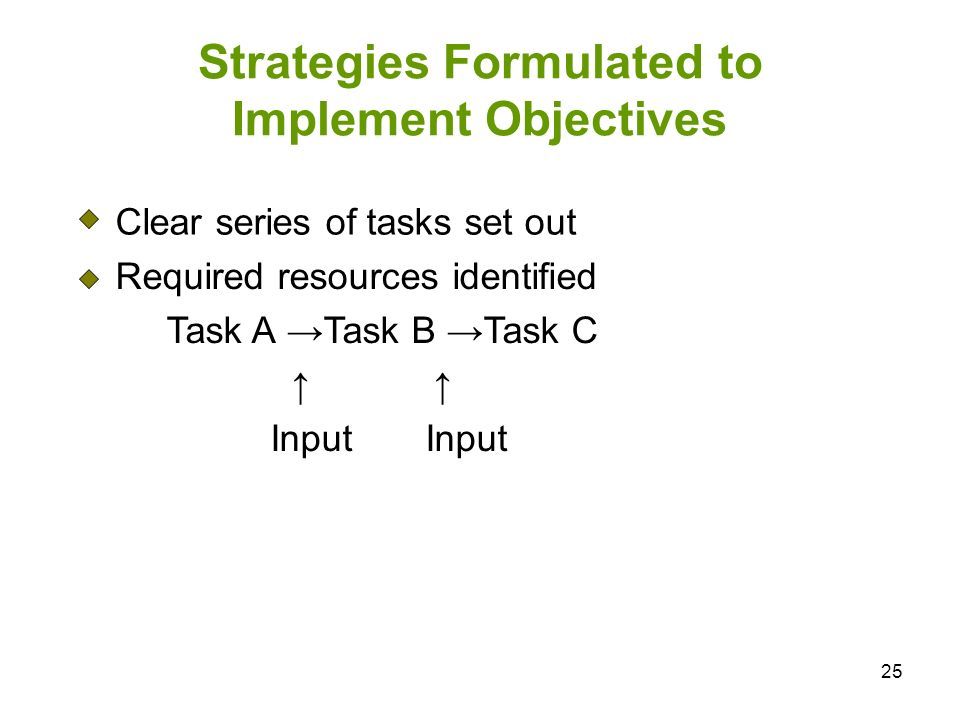Strategies Formulated to Implement Objectives
