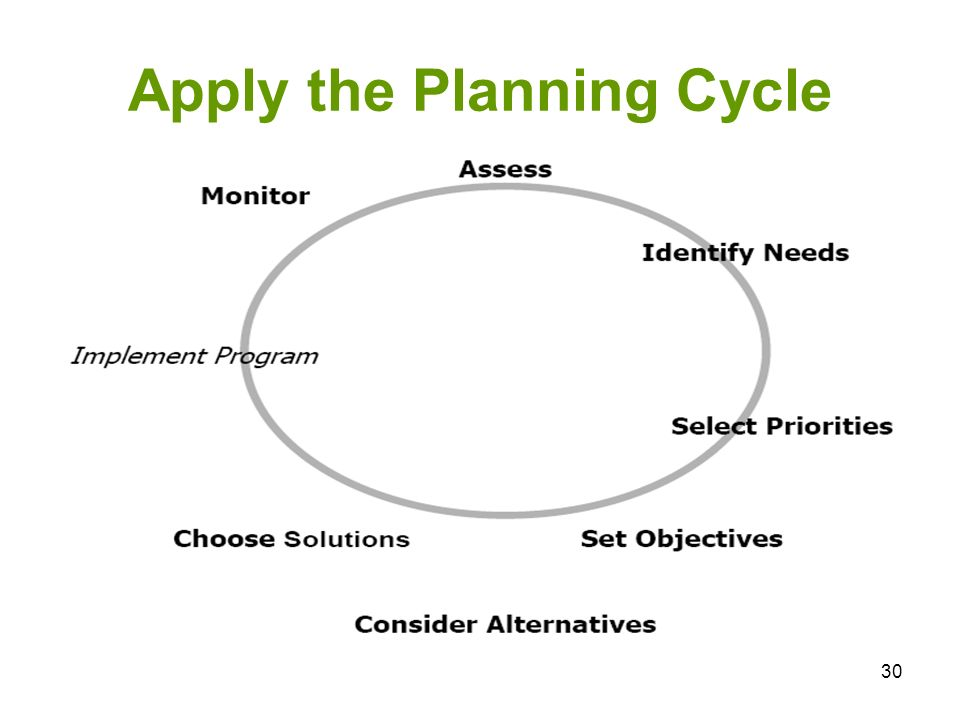 Apply the Planning Cycle