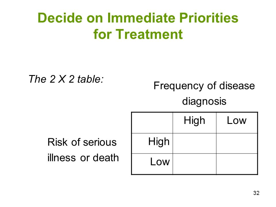 Decide on Immediate Priorities for Treatment