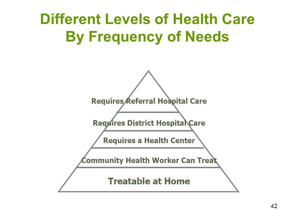 Different Levels of Health Care By Frequency of Needs