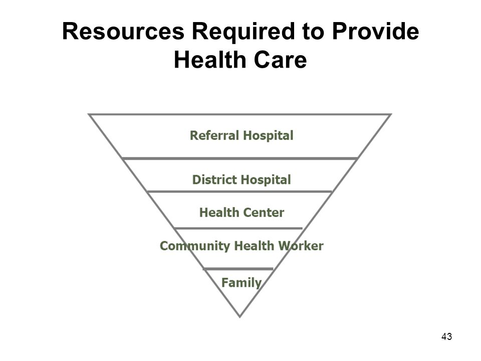 Resources Required to Provide Health Care