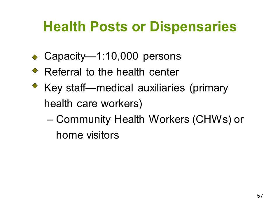 Health Posts or Dispensaries