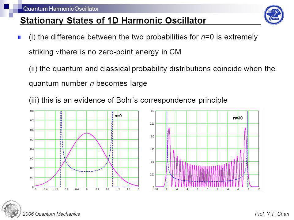 Stationary States of 1D Harmonic Oscillator