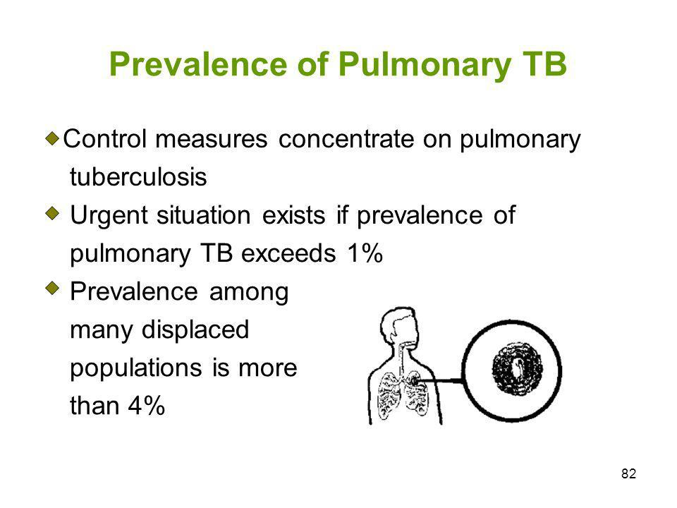 Prevalence of Pulmonary TB