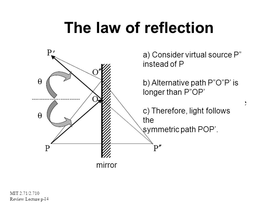 The law of reflection a) Consider virtual source P instead of P