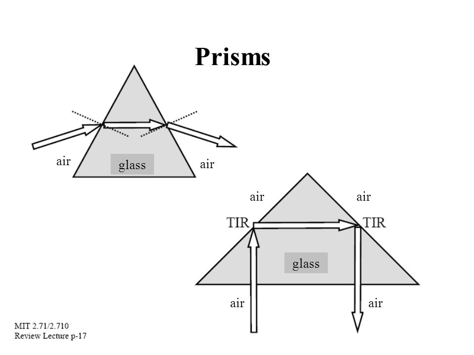 Prisms air glass air air air glass air air