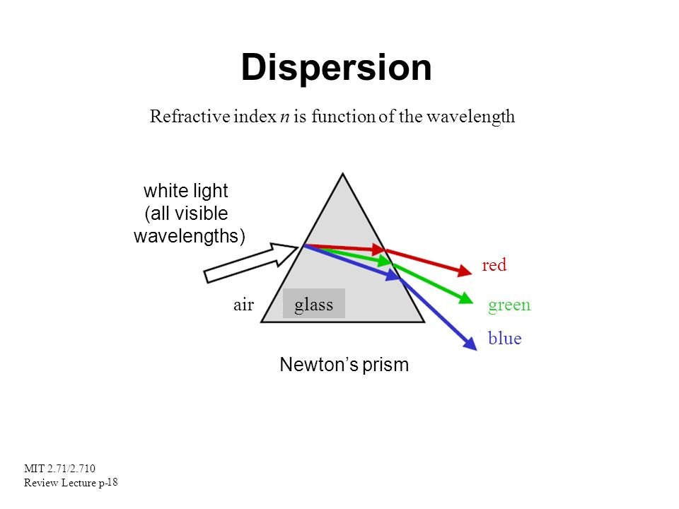 Dispersion Refractive index n is function of the wavelength