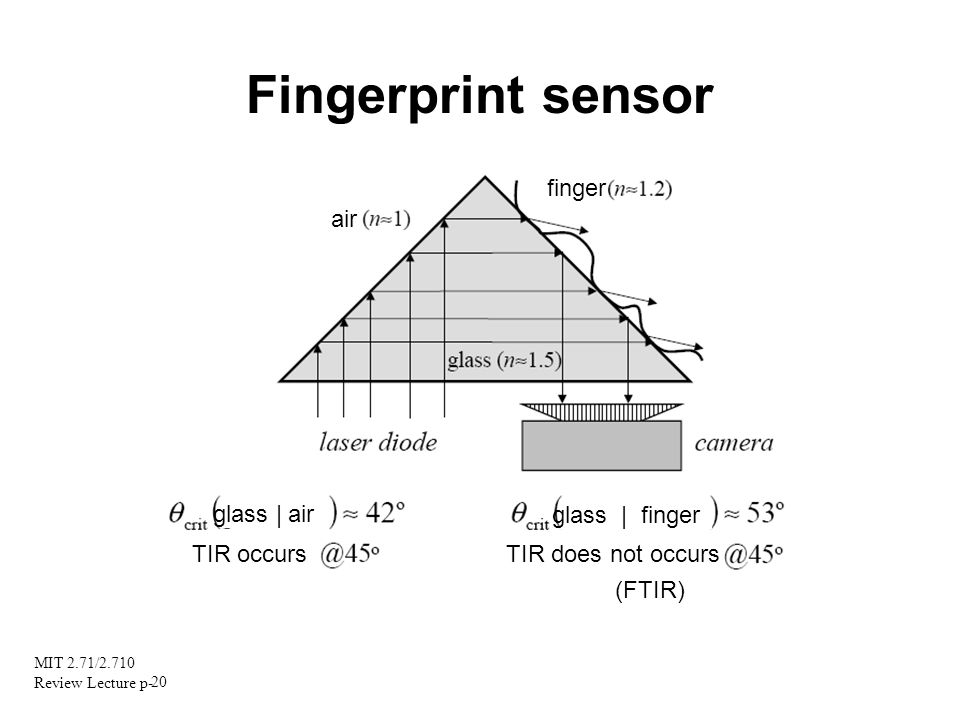Fingerprint sensor finger air glass | air glass | finger TIR occurs