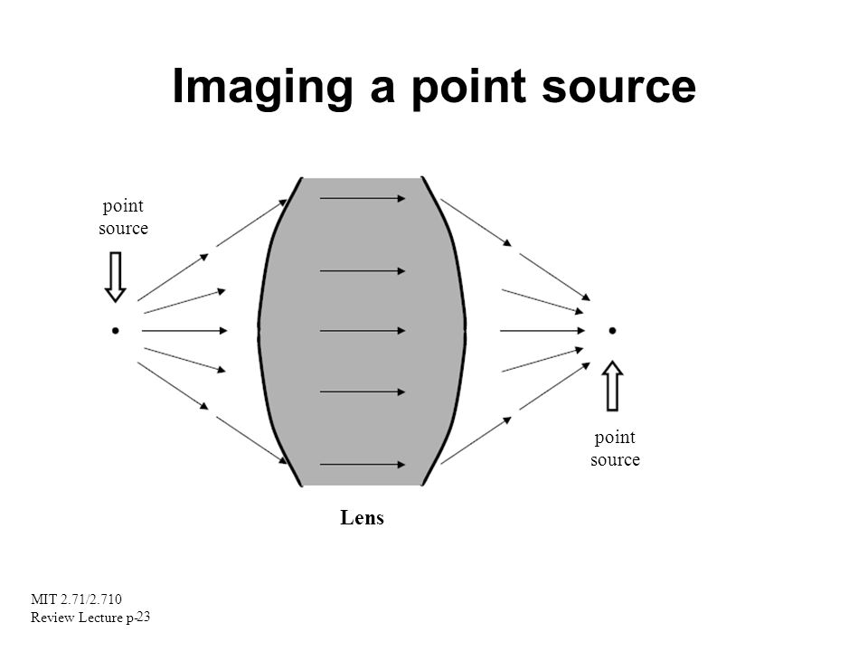Imaging a point source point source point source Lens