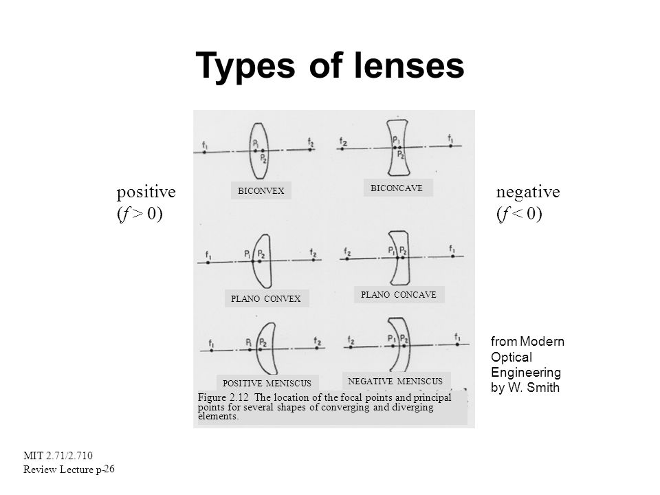 Types of lenses positive (f > 0) negative (f < 0)