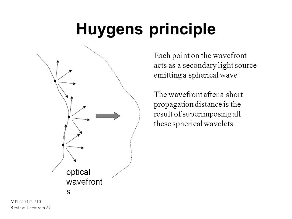Huygens principle Each point on the wavefront