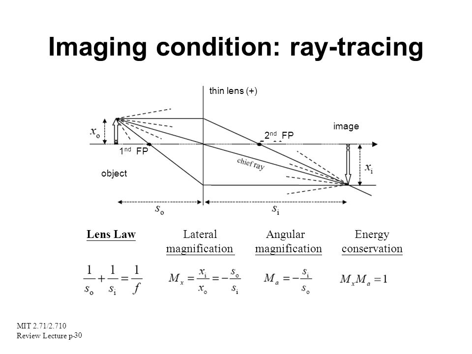 Imaging condition: ray-tracing