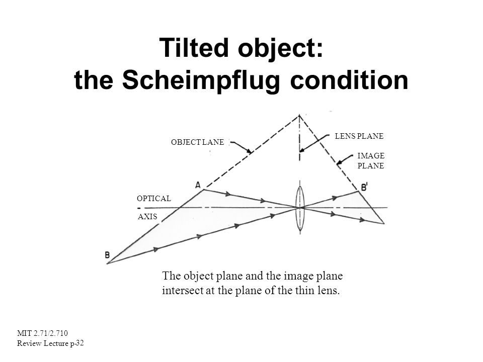 the Scheimpflug condition
