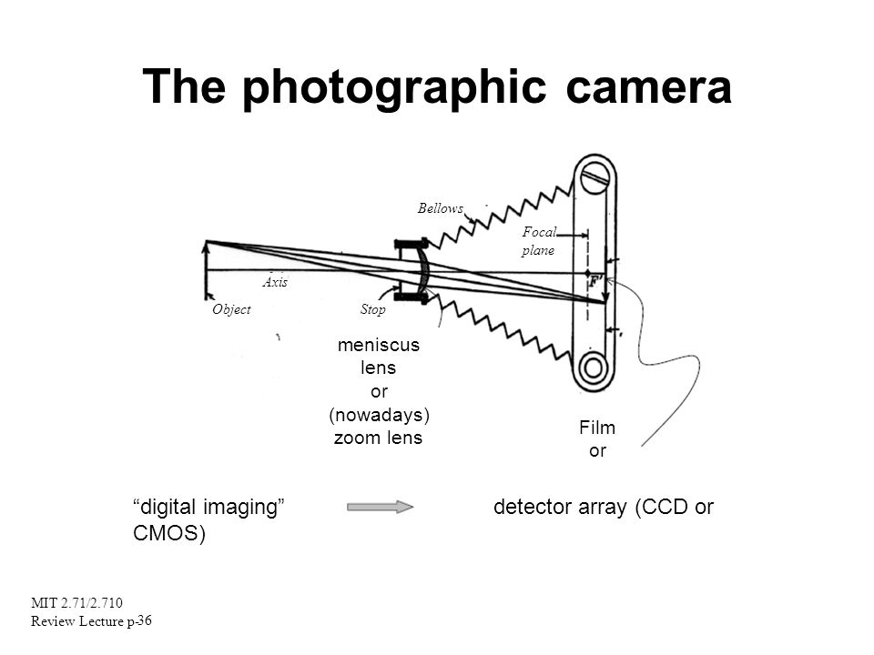 The photographic camera