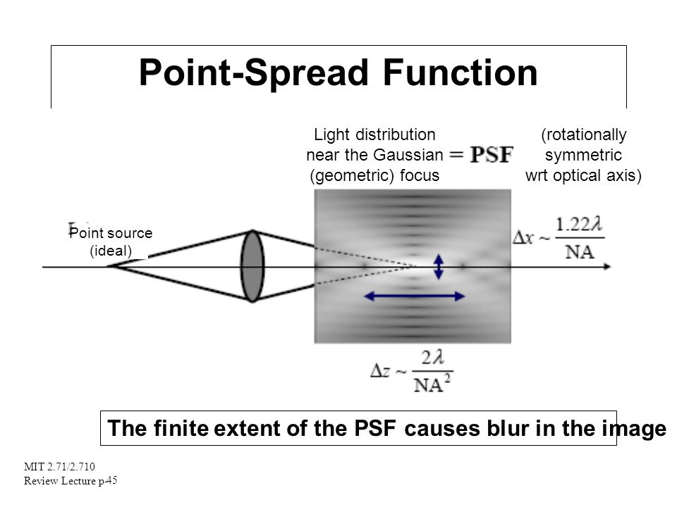 Point-Spread Function