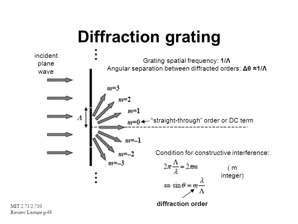 Diffraction grating incident plane Grating spatial frequency: 1/Λ wave