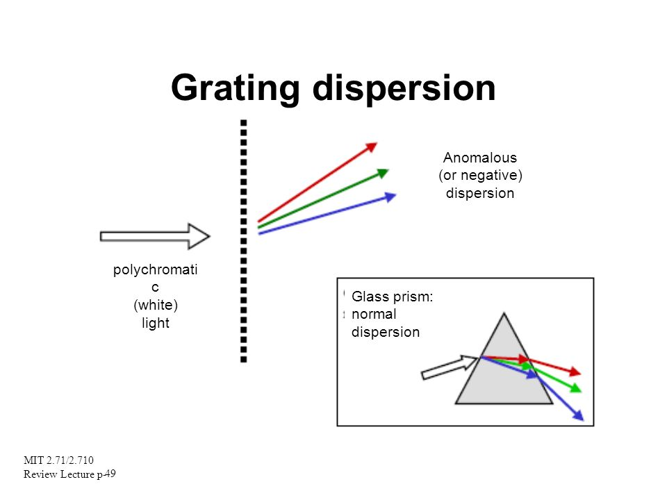 Grating dispersion Anomalous (or negative) dispersion polychromatic