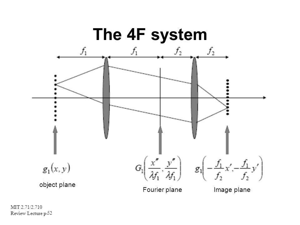 The 4F system object plane Fourier plane Image plane