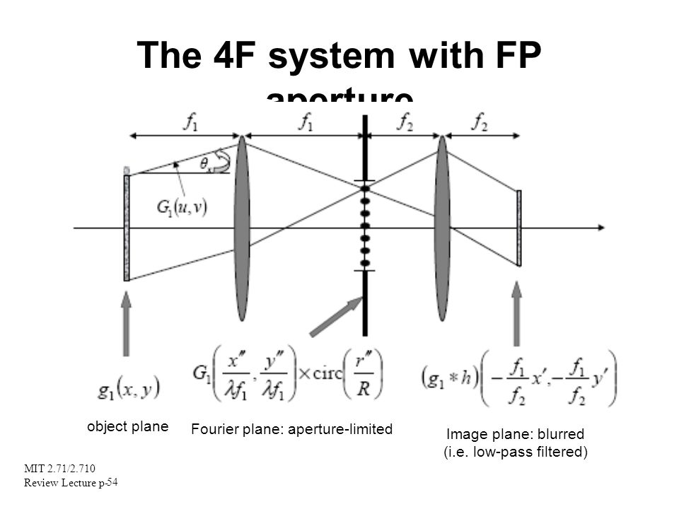 The 4F system with FP aperture