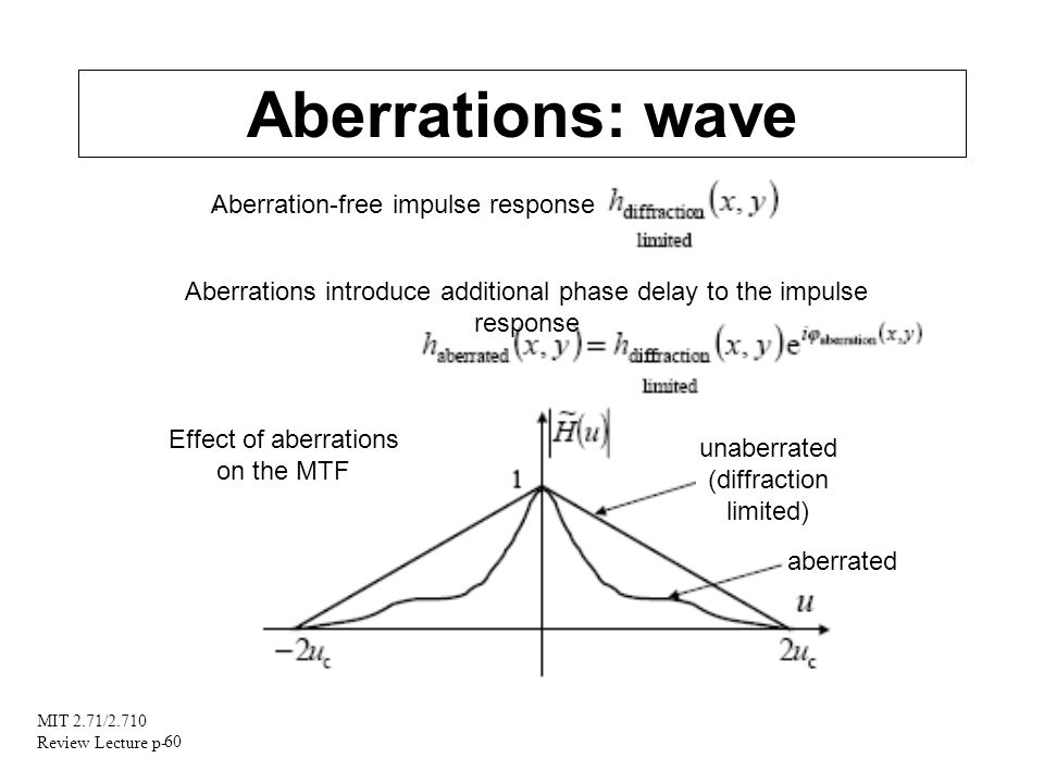 Aberrations: wave Aberration-free impulse response
