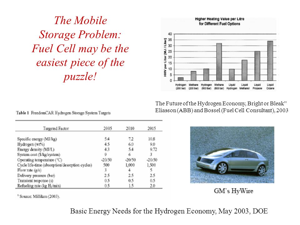The Mobile Storage Problem: Fuel Cell may be the easiest piece of the puzzle!