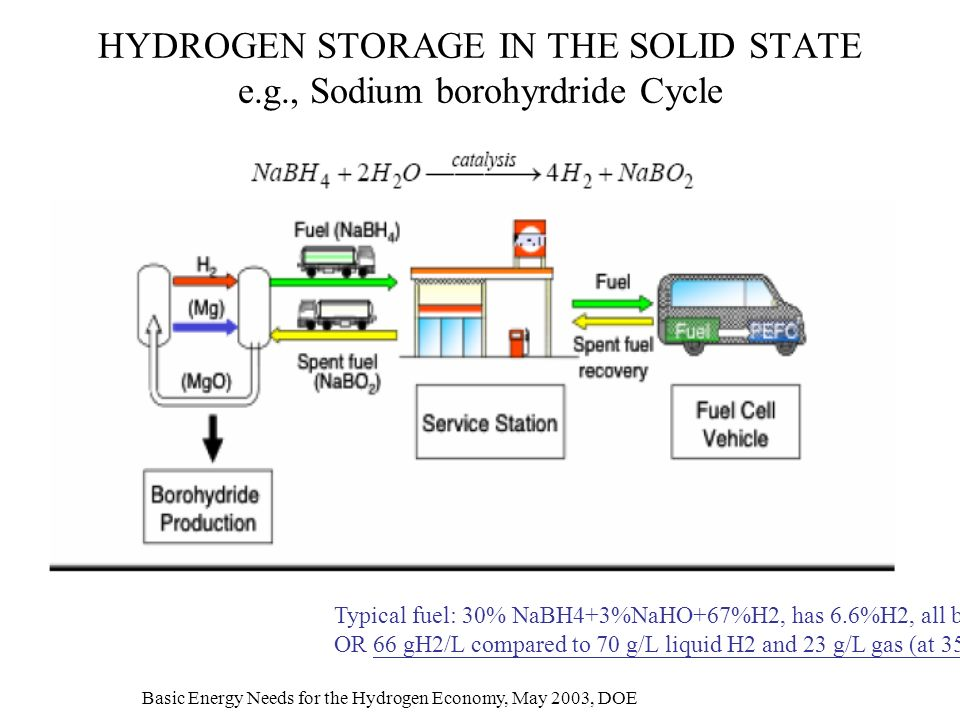 HYDROGEN STORAGE IN THE SOLID STATE e.g., Sodium borohyrdride Cycle