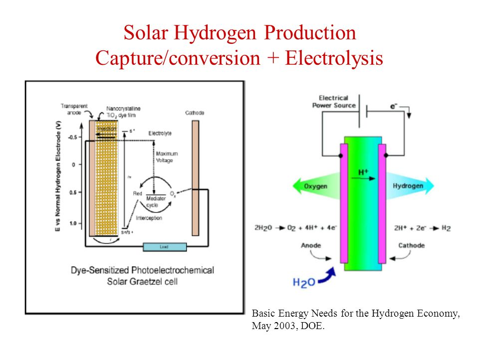 Solar Hydrogen Production Capture/conversion + Electrolysis