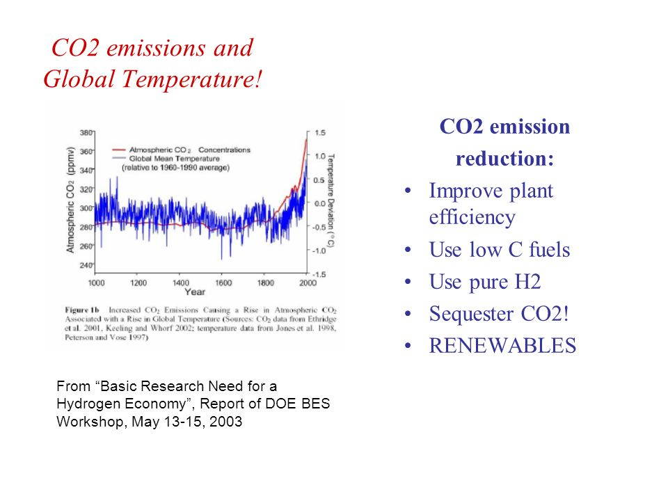 CO2 emissions and Global Temperature!