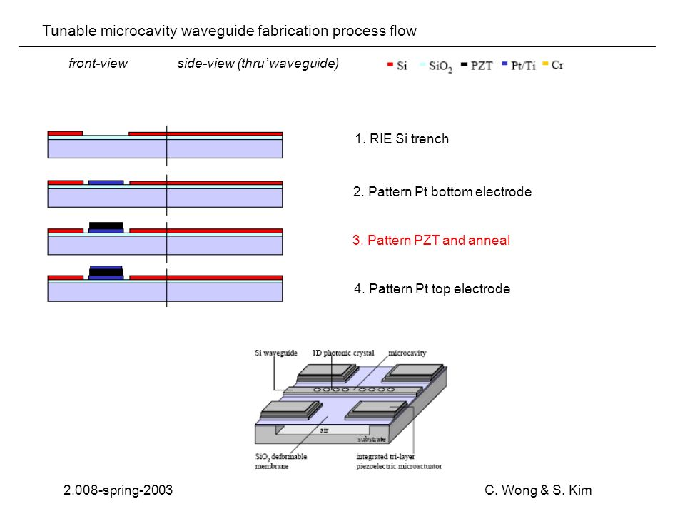 Tunable microcavity waveguide fabrication process flow