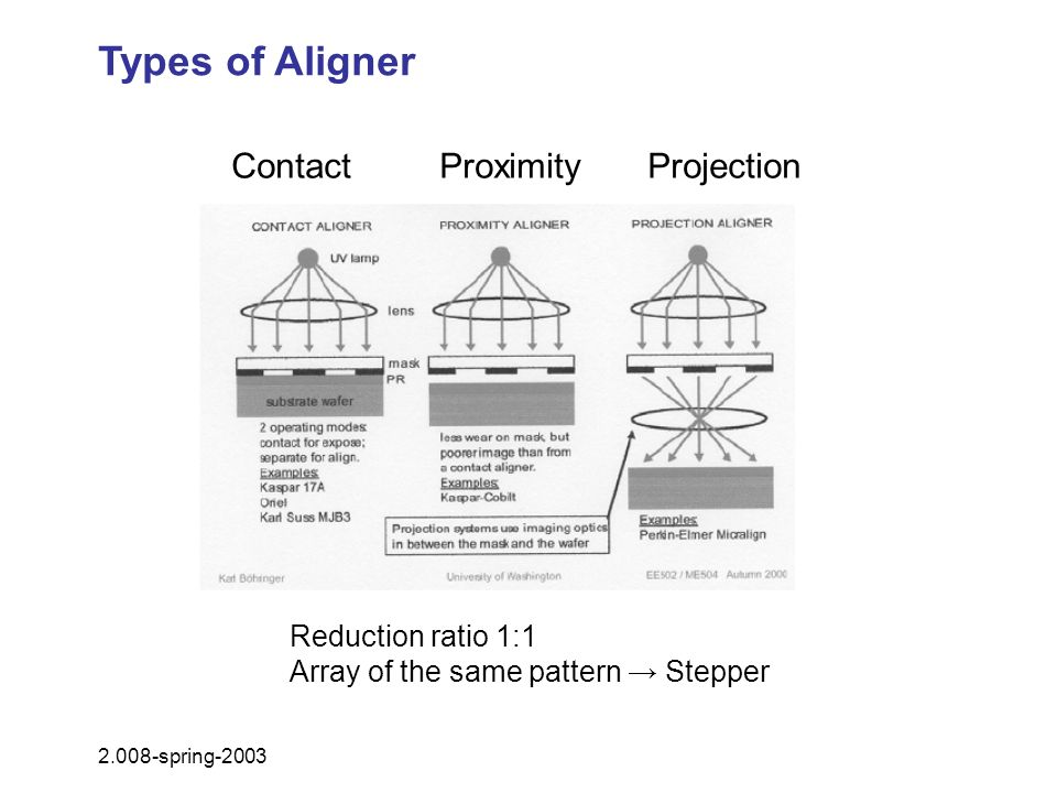Types of Aligner Contact Proximity Projection Reduction ratio 1:1