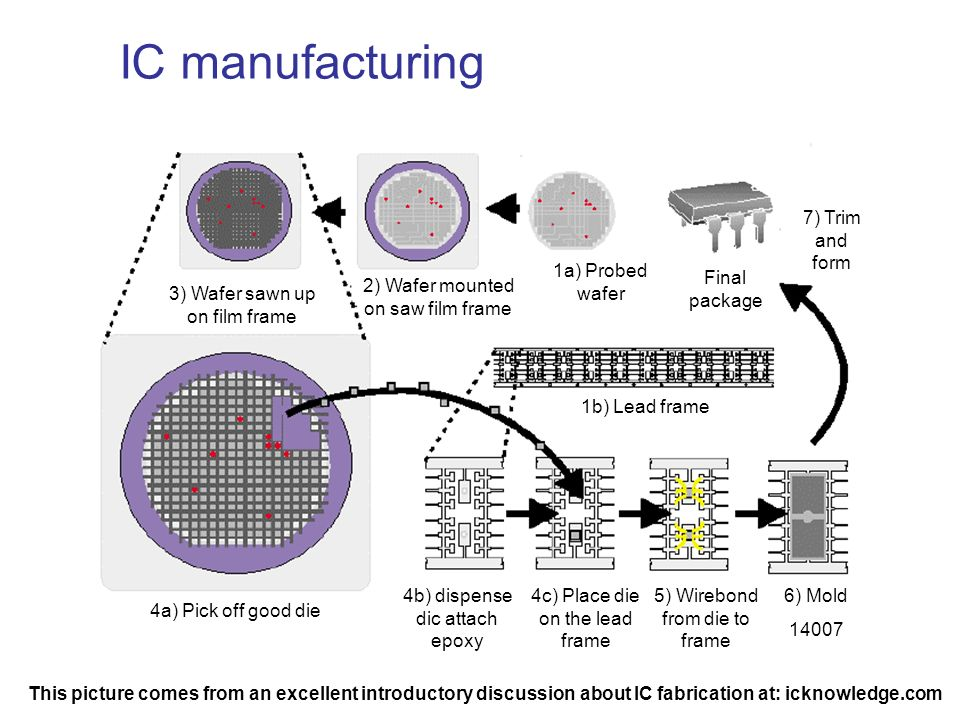 IC manufacturing 7) Trim and form 1a) Probed wafer Final package