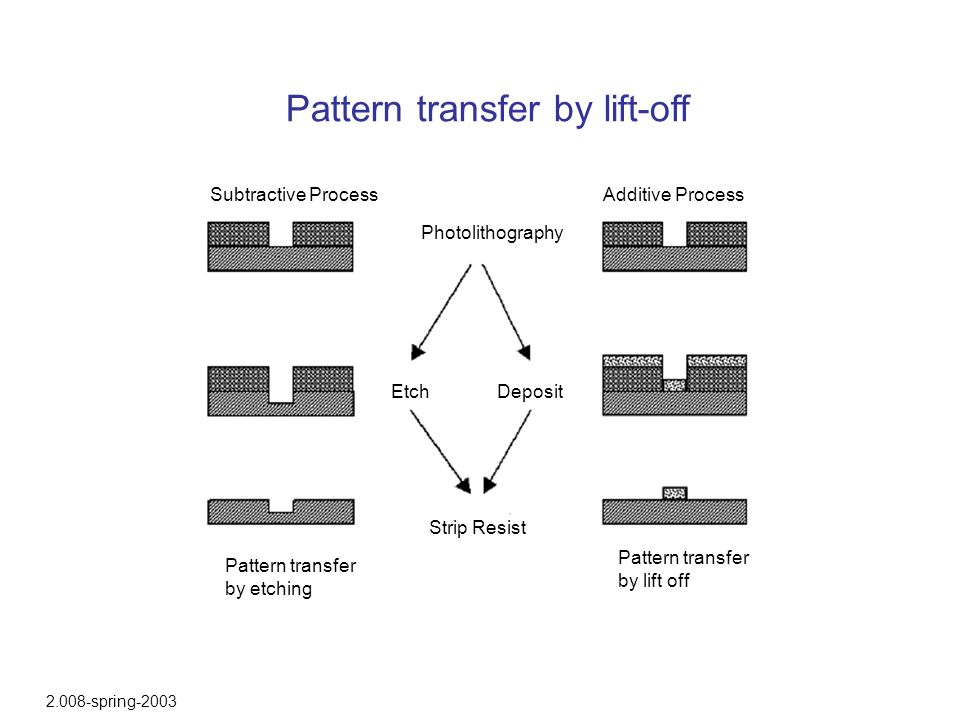 Pattern transfer by lift-off