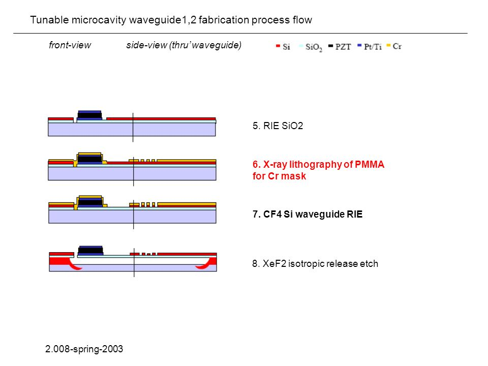 Tunable microcavity waveguide1,2 fabrication process flow