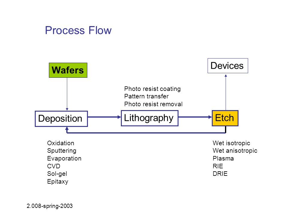 Process Flow Devices Wafers Deposition Lithography Etch