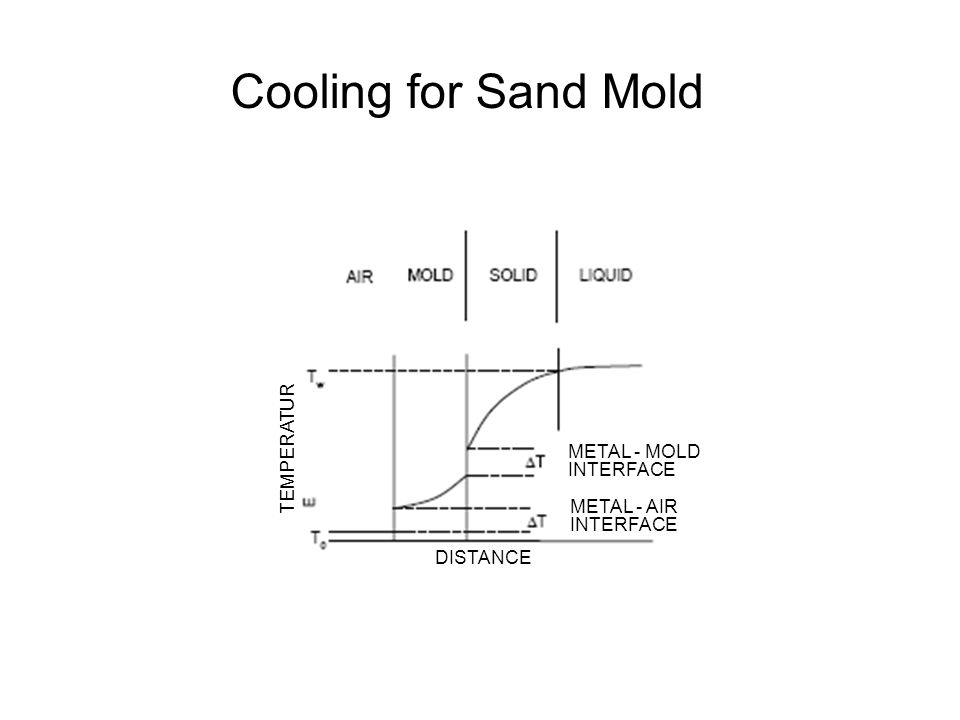 Cooling for Sand Mold TEMPERATUR METAL - MOLD INTERFACE METAL - AIR